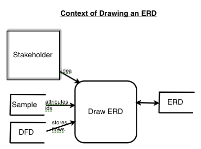 input from stakeholders dfds and samples makes an erd - Erd Drawer